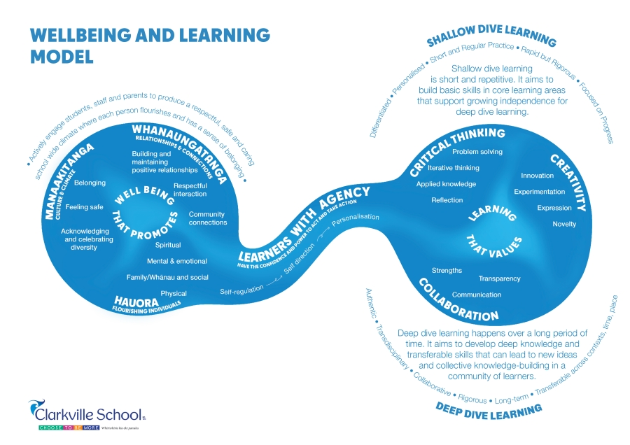 Learning And Wellbeing Model, Clarkville School